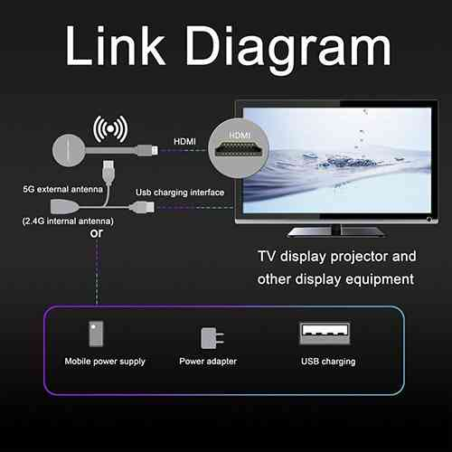 Wireless HDMI Dongle WiFi Display Dongle Receiver TV Miracast Android TV Box