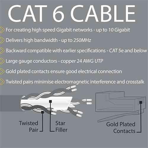 Cat6 500MHz UTP Ethernet LAN Network Cable 1.5m Computer Accessories